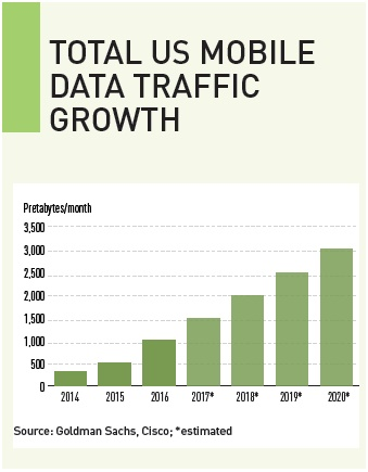 total us mobile data traffic growth