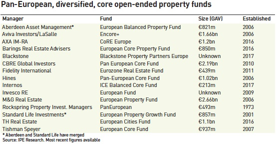 core open ended property funds