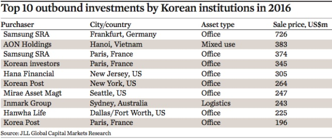 top 10 outbound investments by korean institutions in 2016