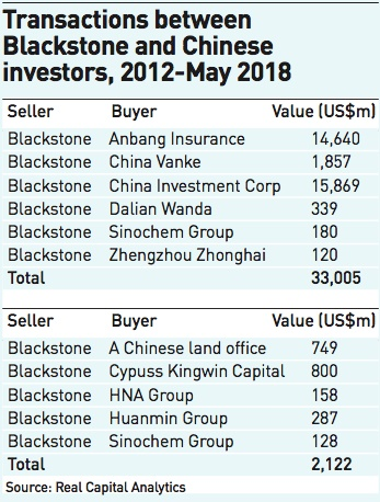 transactions between blackstone and chinese investors
