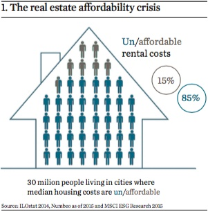 the real estate affordability crisis