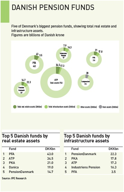 danish pension funds