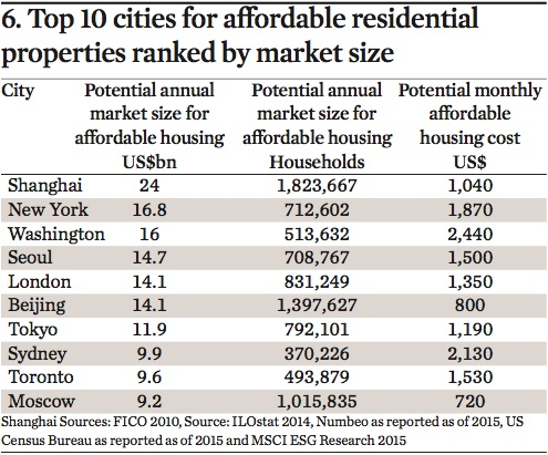 top 10 cities for affordable residential properties ranked by market size