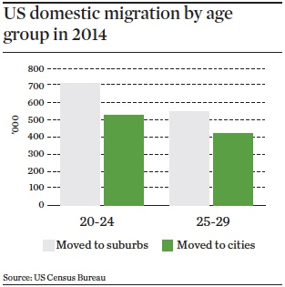 us domestic migration by age group in 2014