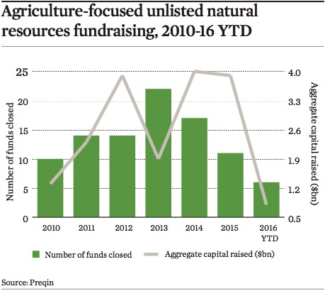 agriculture focused unlisted natural resources fundraising 2010 16 ytd