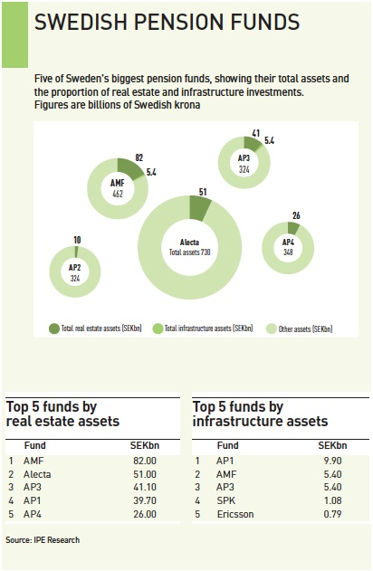 swedish pension funds