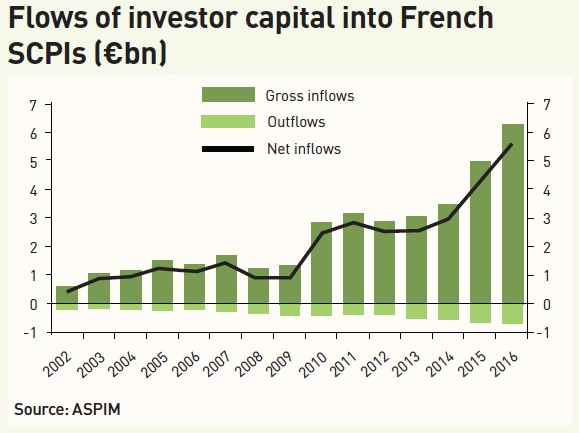 flows of investor capital into french scpis