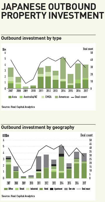 japanese outbound property investment