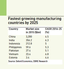 fastest growing manufacturing countries by 2025