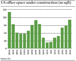 us office space under construction