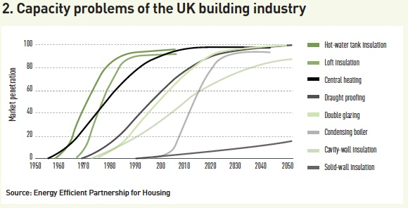 capacity problems of the uk building industry