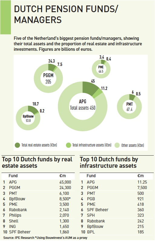 dutch pension funds managers