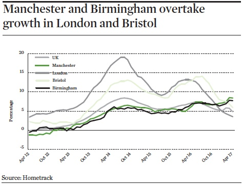 manchester and birmingham overtake growth in london and bristol