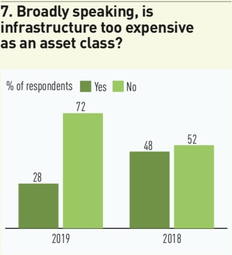 7 broadly speaking is infrastructure too expensive as an asset class