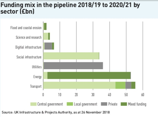 funding mix in the pipeline 2018 19 to 2020 21 by sector