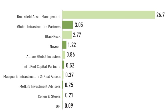 latin american investments