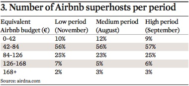 number of airbnb superhosts per period