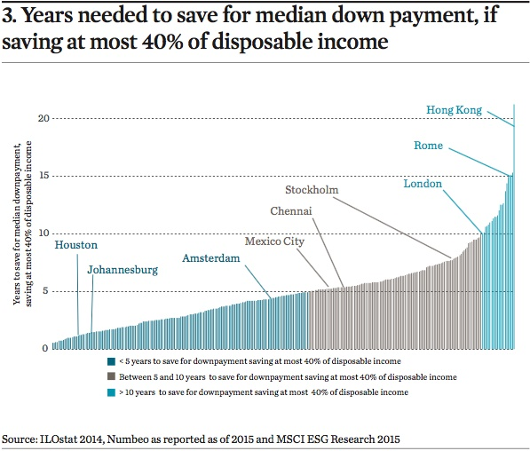 years needed to save for median down payment if saving at most 40pc of disposable income