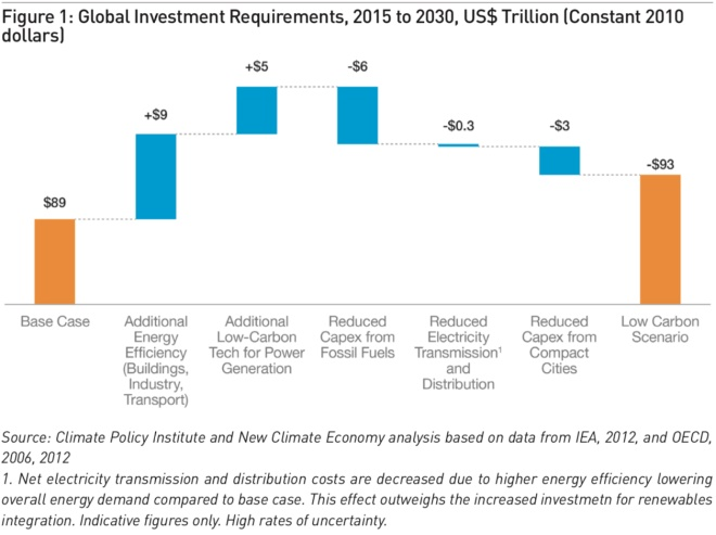global investment requirements