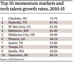 top 10 momentum markets and tech talent growth rates 2010 15
