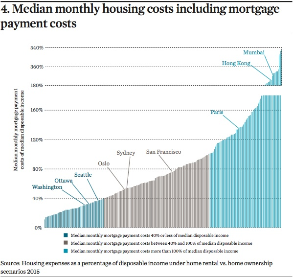 median monthly housing costs including mortgage payment costs