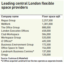 leading central london flexible space providers