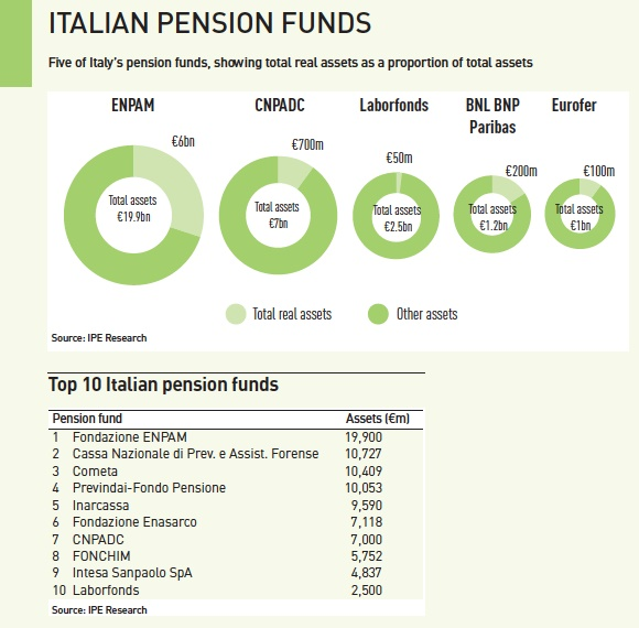 italian pension funds