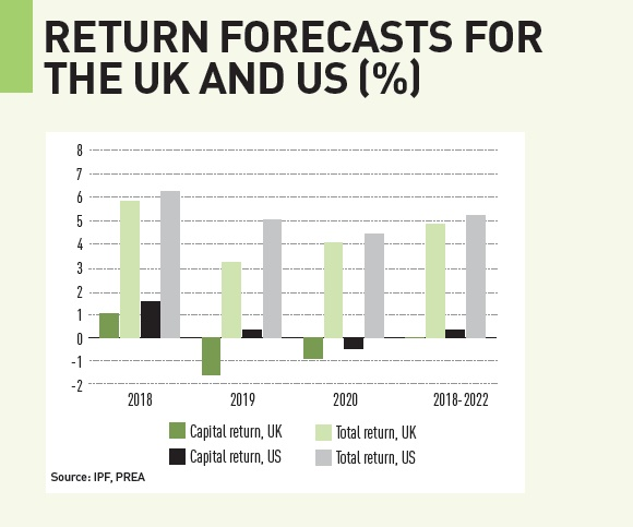 return forecasts for the uk and us