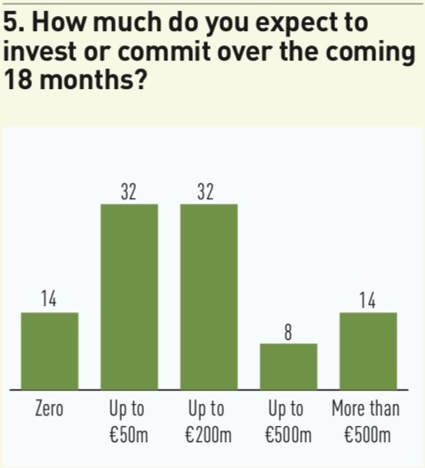 5 how much do you expect to invest or commit over the coming 18 months