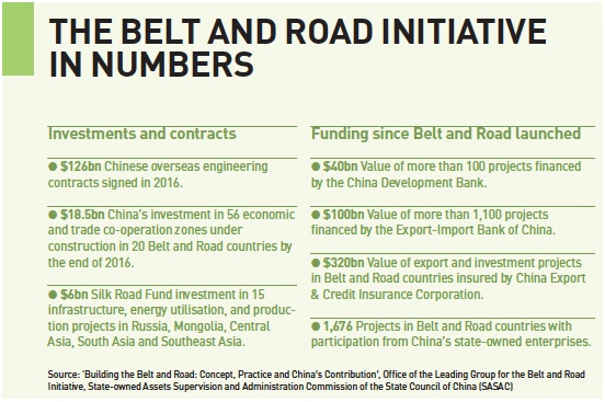 the belt and road initiative in numbers