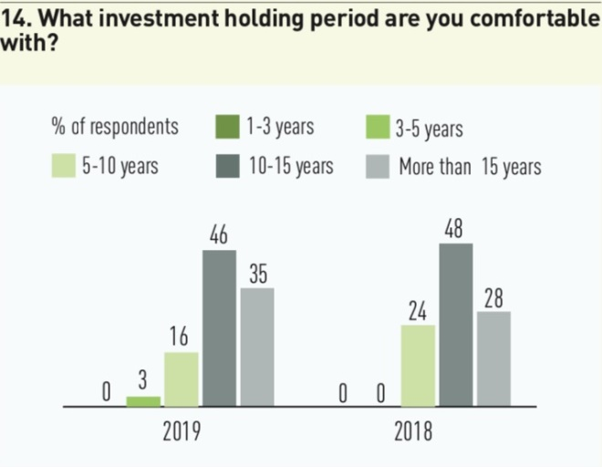 14 what investment holding period are you