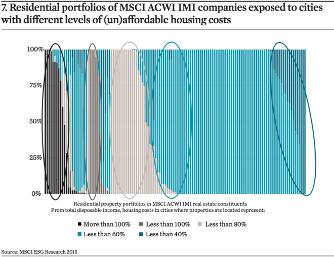 residential portfolios of msci acwi imi companies exposed to cities with different levels of un affordable housing costs