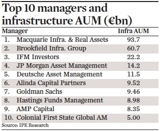 top 10 managers and infrastructure aum