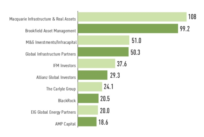 top 10 infra managers