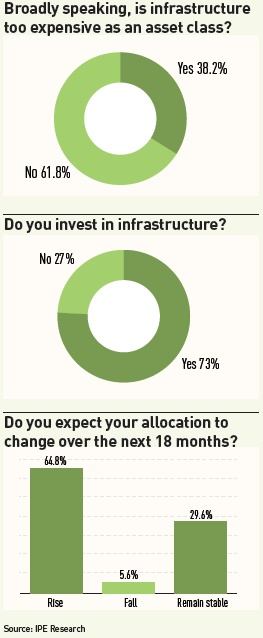 broadly speaking is infrastructure too expensive as an asset class