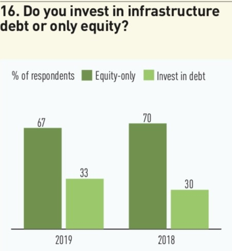 16 do you invest in infrastructure debt or only equity