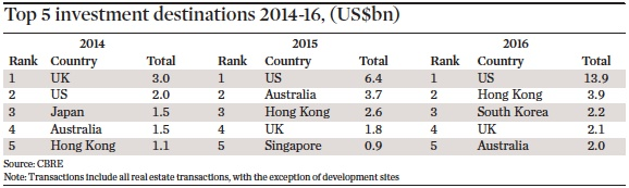 top 5 investment destinations 2014 16