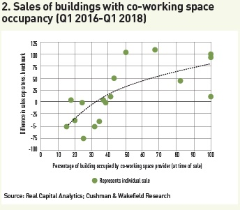 sales of buildings with co working space occupancy