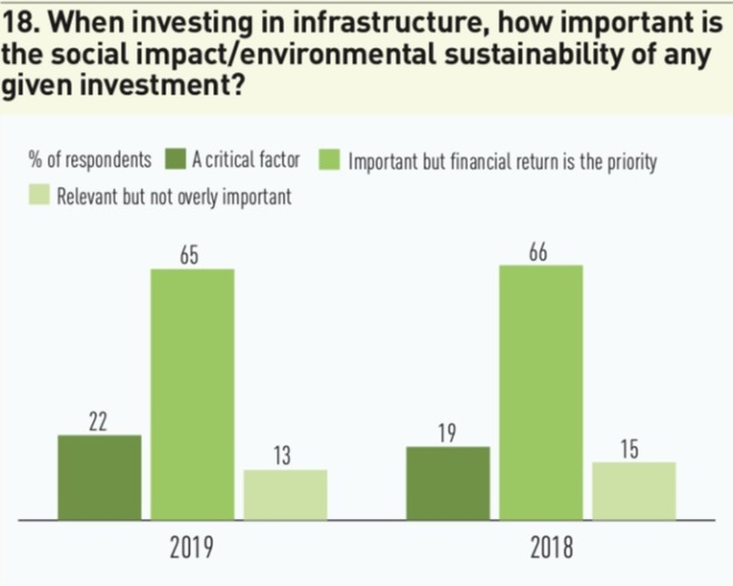 18 when investing in infrastructure