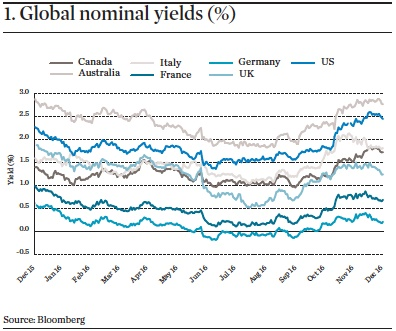 Interest Rates Infrastructure: Not just a bond proxy
