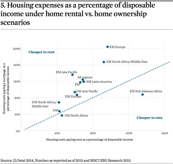 housing expenses as a percentage of disposable income under home rental vs. home ownership scenarios