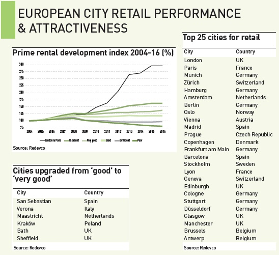 european city retail performance attractiveness
