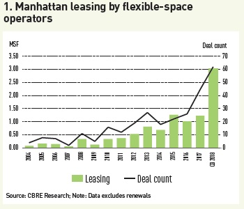 manhattan leasing by flexible space operators