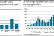 Emerging Markets Infrastructure - Figures