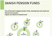 danish pension funds
