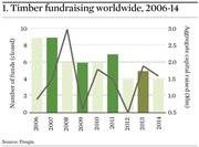 1 Timber fundraising worldwide