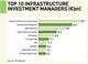 top 10 infrastructure investment managers